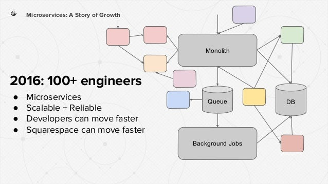 Microservices: A Story of Growth Monolith Background Jobs DBQueue 2016: 100+ engineers ● Microservices ● Scalable + Reliab...
