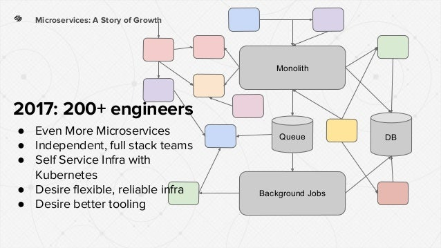 Microservices: A Story of Growth Monolith Background Jobs DBQueue 2017: 200+ engineers ● Even More Microservices ● Indepen...