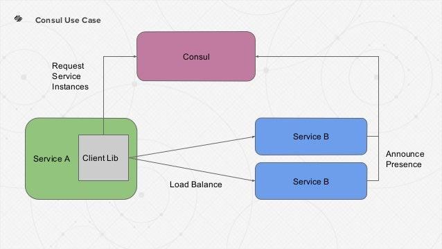 Consul Use Case Consul Service A Service B Client Lib Service B Request Service Instances Load Balance Announce Presence