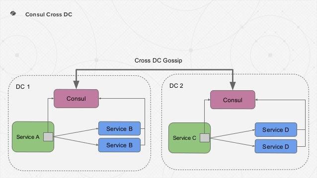 DC 2DC 1 Consul Cross DC Consul Service A Service B Service B Consul Service C Service D Service D Cross DC Gossip