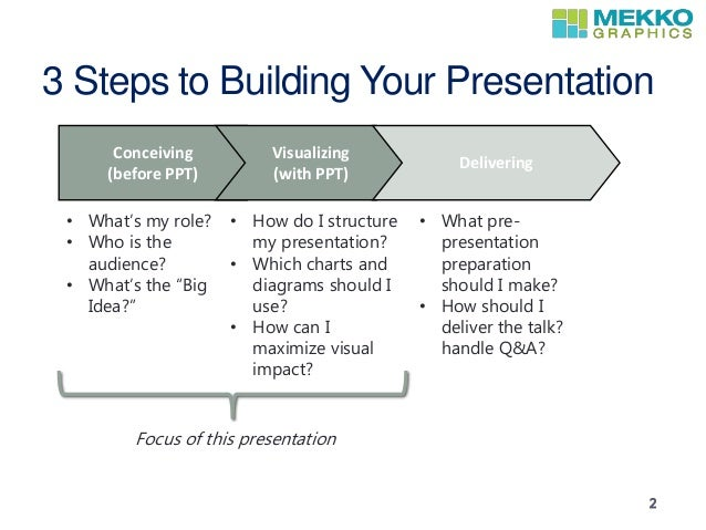 Building a strategy presentation