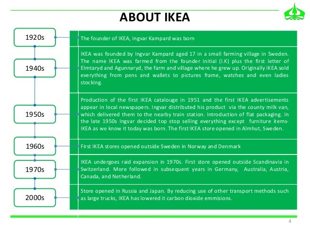 IKEA People and Planet Positive      Strategy