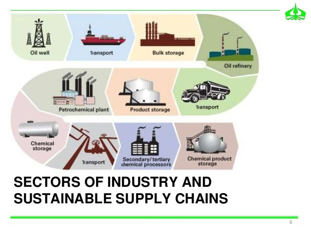 sustainable supply chain management The theory of the sustainable supply chain meshes so well with modern supply chain management because the sustainable supply chain is keenly focused on the environmental and social issues present in the supply chain.