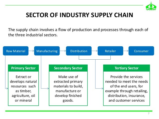 building a new supply chain Supply chains in construction 'supply chain' is the term used to describe the interconnected hierarchy of supply new database for listing offending landlords.