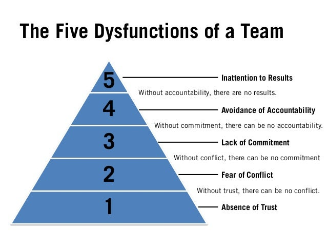 3 The Five Dysfunctions Of A Team