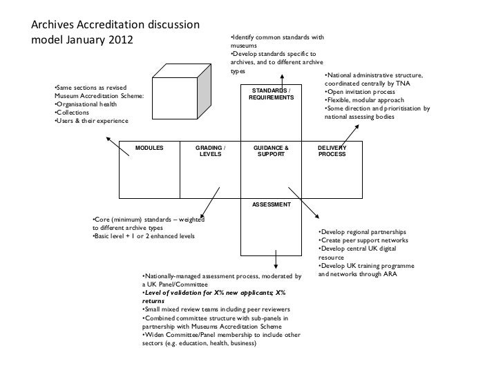 Archives Accreditation discussion                                                             •Identify common standards w...