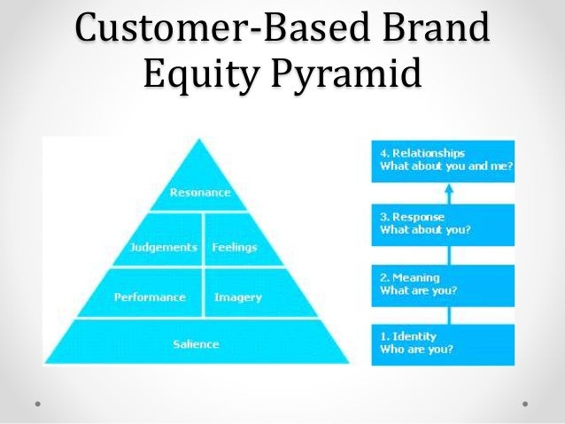 a customer based brand equity model marketing essay How to measure customer value and its  ultimately ce is related to a return on marketing measurement customer  customer equity: value equity, brand.