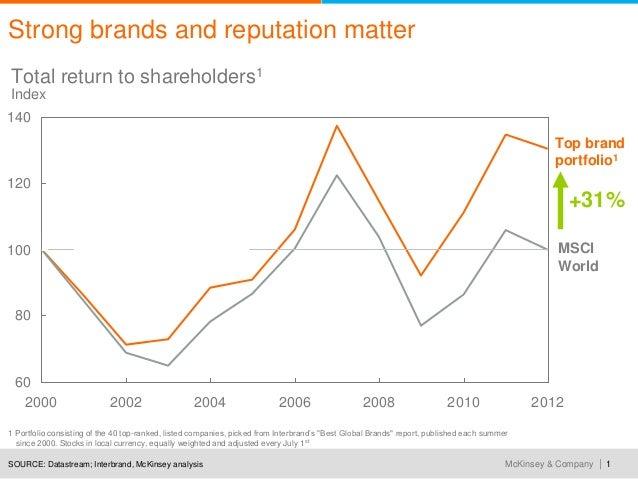 Strategic reputation management in a digital world Slide 2