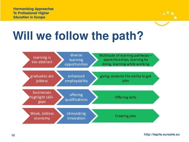The Road To Higher Education With >> Roadmap For Successful Harmonisation Of Professional Higher Education