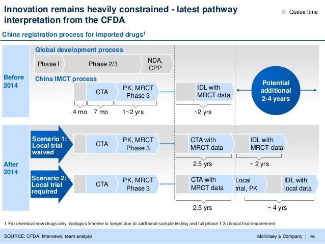China Pharmaceuticals Building Bridges To Innovation