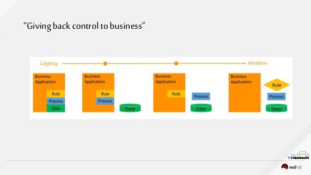 Building Business Applications with DMN and BPMN Slide 2