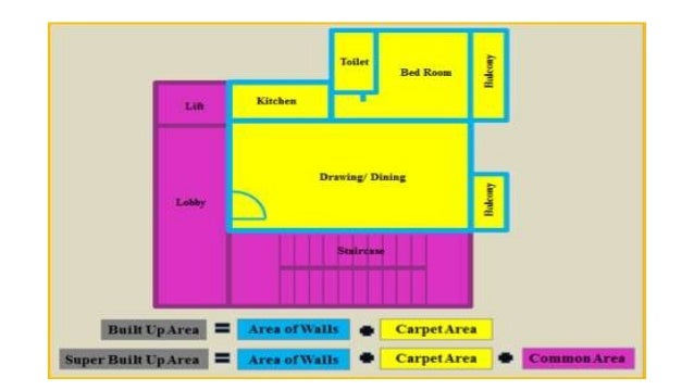 """Carpet area • """"it is net usable area within building"""". • Means the net area within a unit of a building excluding walls or..."""