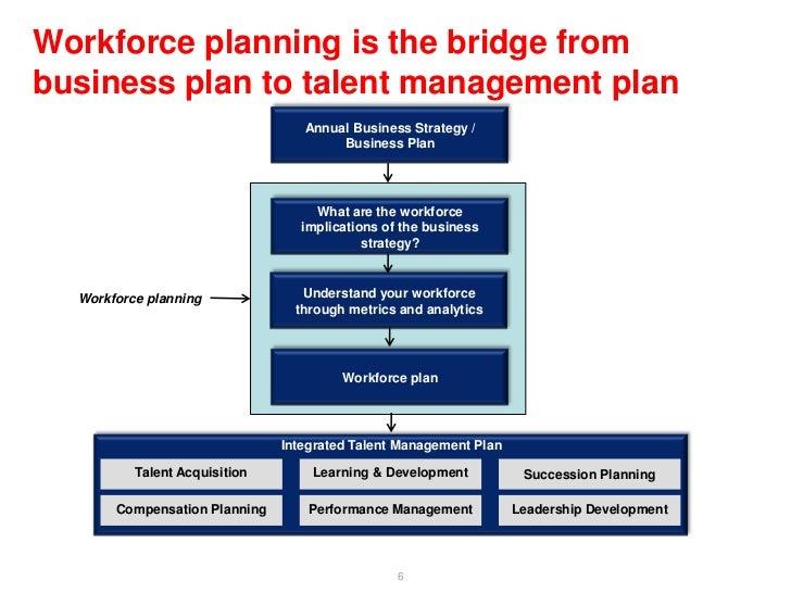 manage workforce planning