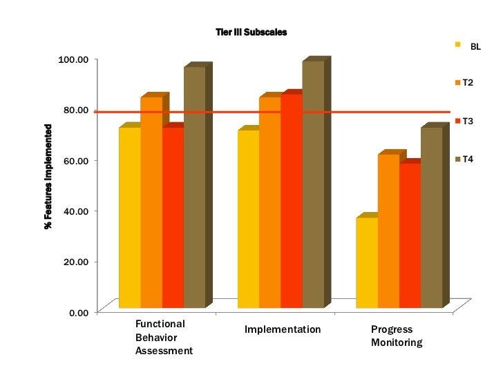 Building Capacity in Functional Behavior Assessment in Schools – Functional Behavior Assessment