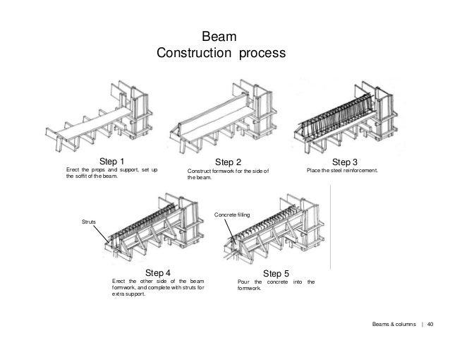 Building Construction: Experiencing Construction