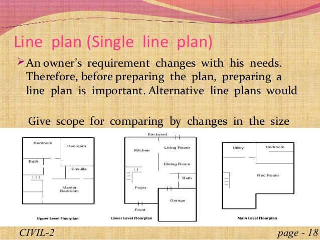 Building cpmponents and design Introduction Concept of plan Princ