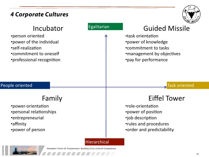 fons trompenaars four types of corporate culture essay Dr fons trompenaars on corporate culture trompenaars hampden-turner  riding the waves of culture: fons trompenaars at tedxamsterdam - duration:  corporate culture at westjet airlines .