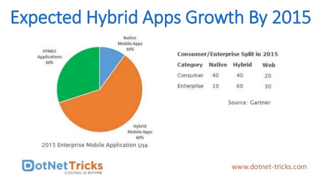 Expected Hybrid Apps Growth By 2015 www.dotnet-tricks.com
