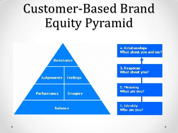 Customer based brand equity model