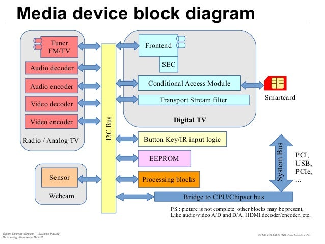 Block diagram of smart tv diy enthusiasts wiring diagrams building digital tv support in linux rh slideshare net tv screen block diagram of smart tv ccuart