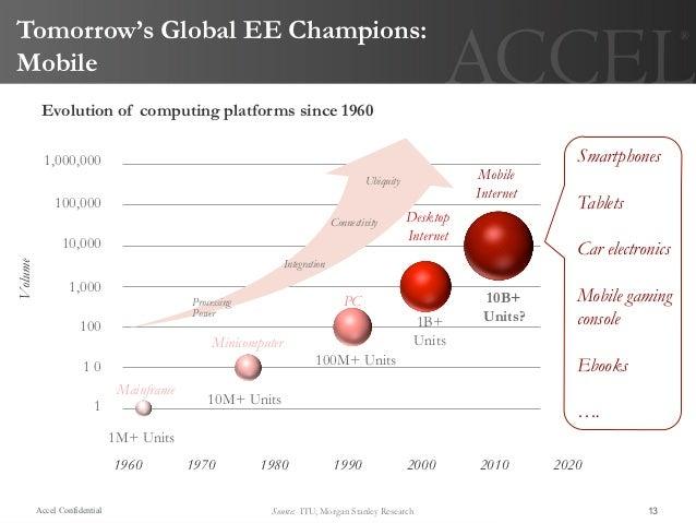Tomorrow's Global EE Champions:Mobile          Evolution of computing platforms since 1960           1,000,000            ...