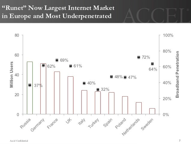 """""""Runet"""" Now Largest Internet Marketin Europe and Most Underpenetrated                  80                                 ..."""