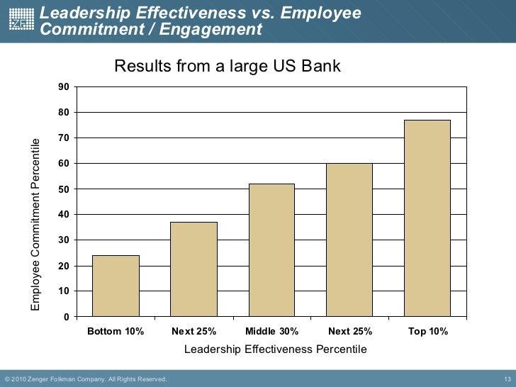 Commitment Vs Involvement: Building Employee Commitment