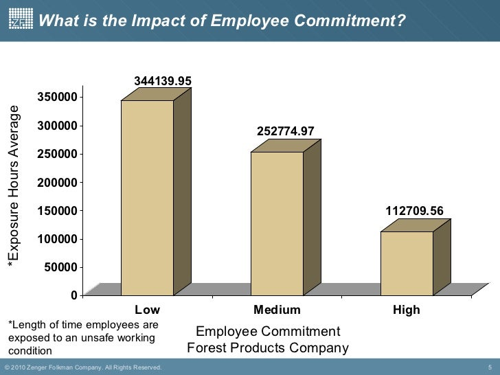impact of employee commitment on employee Understand and clarify the impact that training has on employee commitment and  employee turnover the importance of ensuring employee retention following.