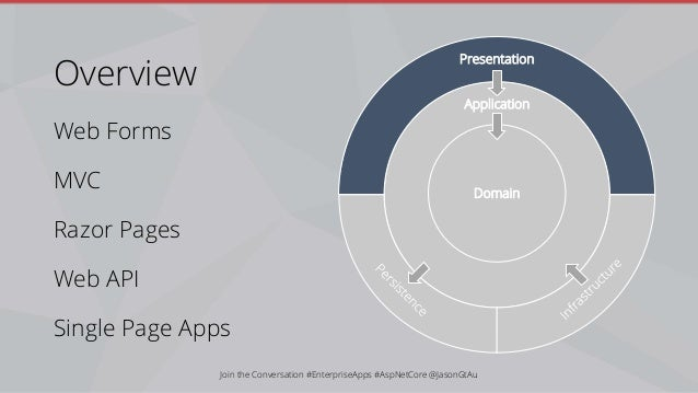 Building Enterprise Apps with ASP NET Core 2 1