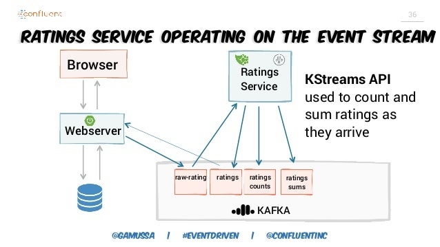 Building Event-Driven Applications with Apache Kafka