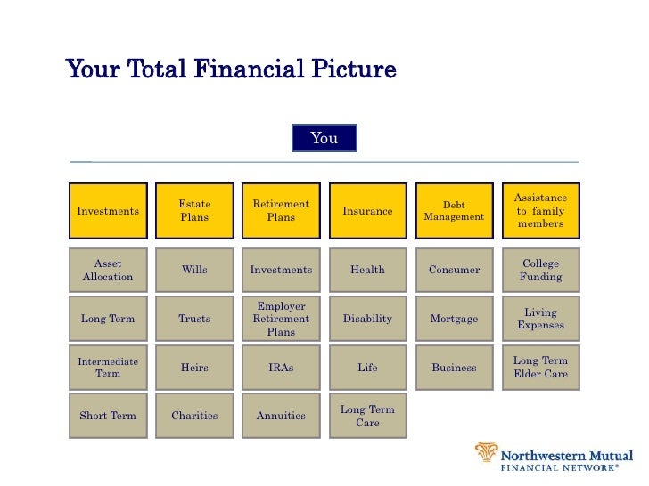 Your Total Financial Picture<br />You<br />Investments<br />Retirement Plans<br />Estate Plans<br />Assistance to  family ...