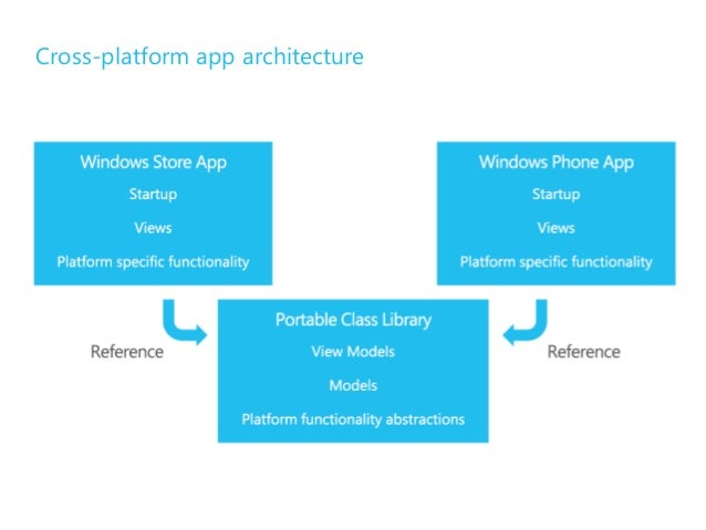 Building apps for wp8 and win8 for Xamarin architecture