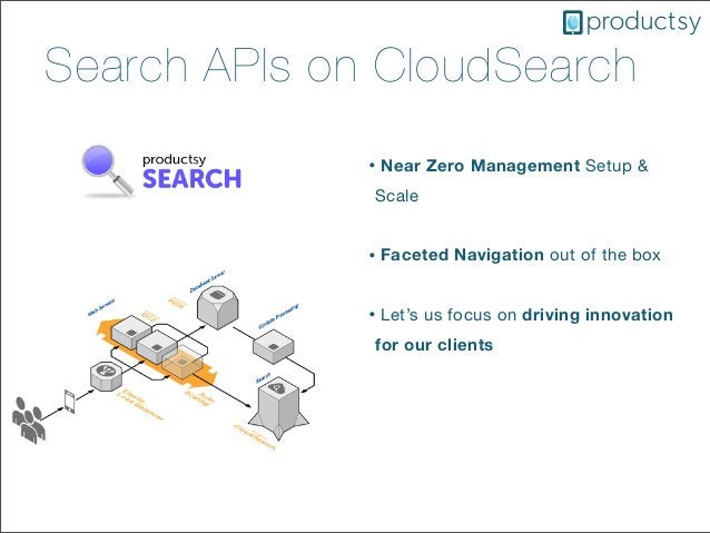 Search APIs on CloudSearch• Near Zero Management Setup &Scale• Faceted Navigation out of the box• Let's us focus on drivin...