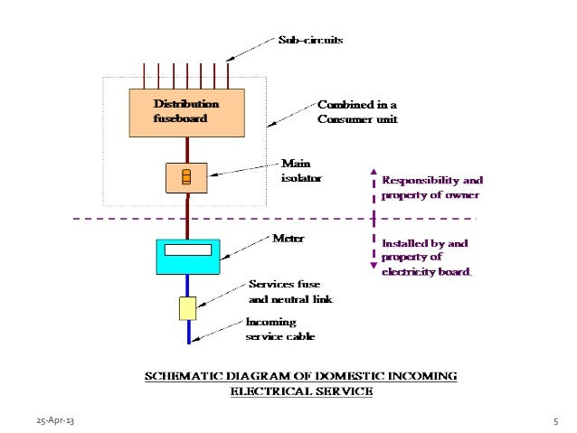 Mobile home electrical service diagram