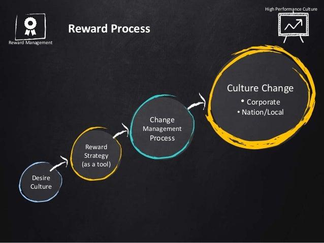 why high performance culture is important