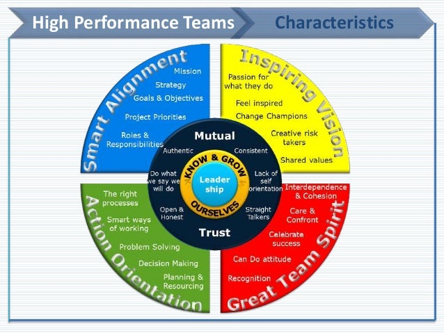 high performance teams Turn your team into a winner success in today's work world is more about team than individual performance a team is more than just a group of workers, located.