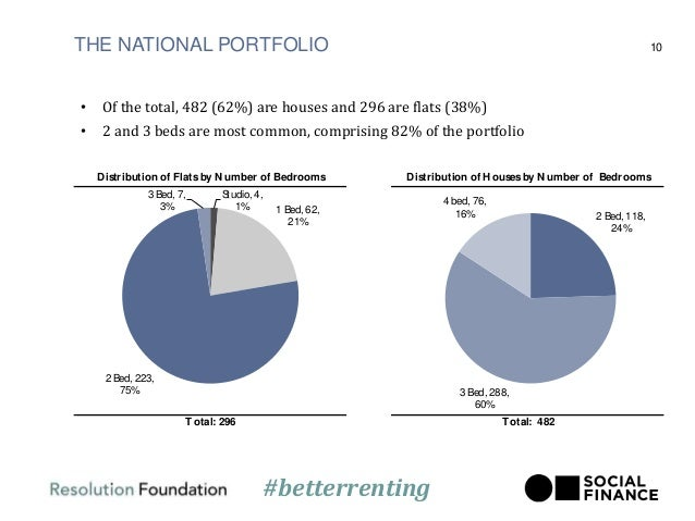 THE NATIONAL PORTFOLIO 10 Distribution of Housesby Number of BedroomsDistribution of Flatsby Number of Bedrooms Total: 482...