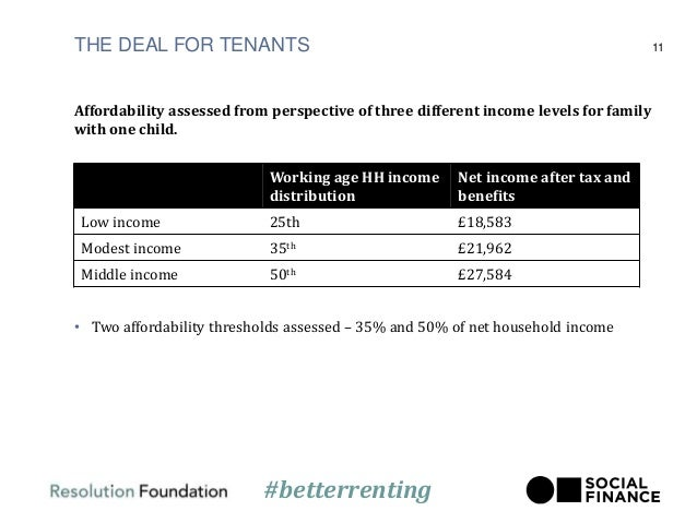 THE DEAL FOR TENANTS Affordability assessed from perspective of three different income levels for family with one child. •...