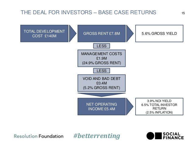 THE DEAL FOR INVESTORS – BASE CASE RETURNS 15 TOTAL DEVELOPMENT COST £140M GROSS RENT £7.8M LESS MANAGEMENT COSTS £1.9M (2...