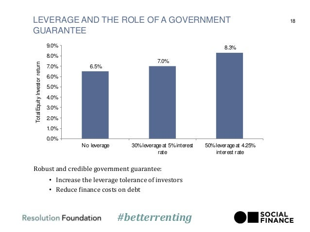 LEVERAGE AND THE ROLE OF A GOVERNMENT GUARANTEE 18 Robust and credible government guarantee: • Increase the leverage toler...