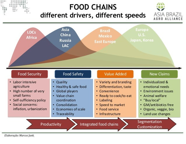 Building integrated agri food chains between Asia and Brazil