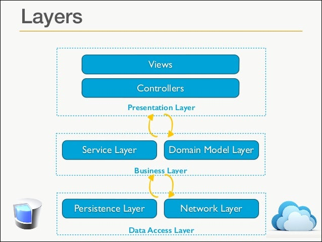 Four ways of passing data between layers