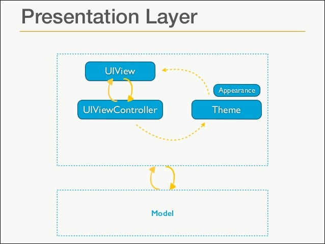 Building ios app project architecture presentation layer uiview uiviewcontroller ccuart Gallery