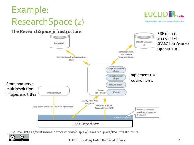 Example: ResearchSpace (2) The ResearchSpace infrastructure  RDF data is accessed via SPARQL or Sesame OpenRDF API  Implem...