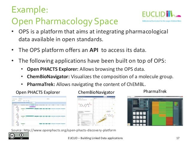 Example: Open Pharmacology Space • OPS is a platform that aims at integrating pharmacological data available in open stand...