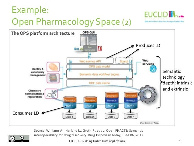 Example: Open Pharmacology Space (2) The OPS platform architecture Produces LD  Semantic technology depth: intrinsic and e...