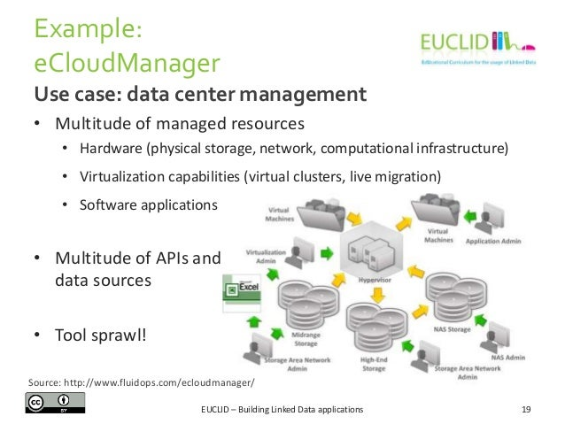Example: eCloudManager Use case: data center management • Multitude of managed resources • Hardware (physical storage, net...