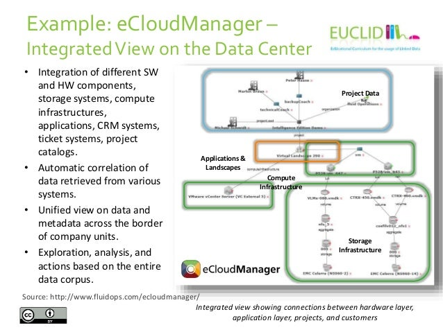 Example: eCloudManager – Integrated View on the Data Center • Integration of different SW and HW components, storage syste...