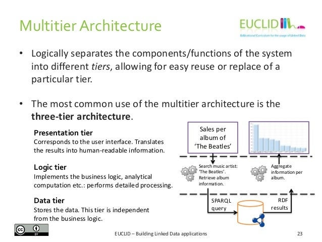 Multitier Architecture • Logically separates the components/functions of the system into different tiers, allowing for eas...