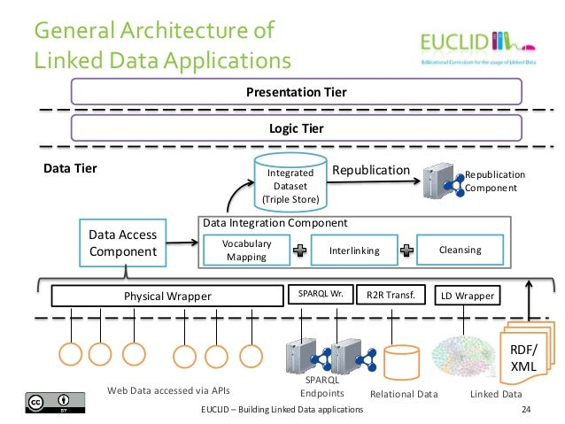 General Architecture of Linked Data Applications Presentation Tier Logic Tier Data Tier  Integrated Dataset (Triple Store)...